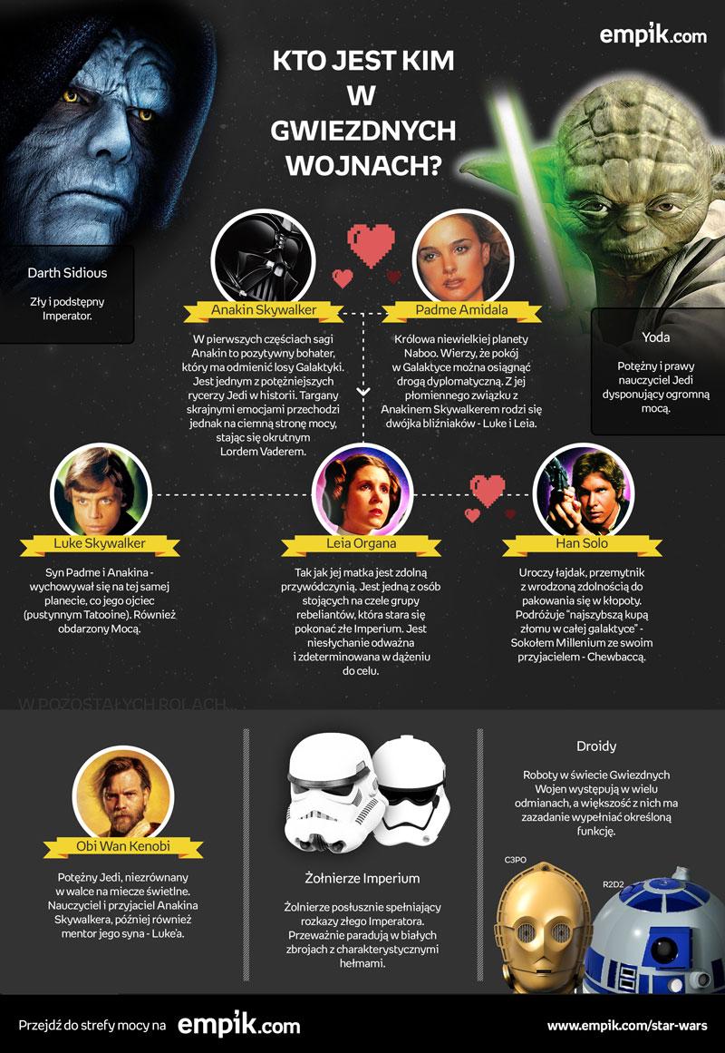 Co Twoja dziewczyna powinna wiedzieć o Star Wars?